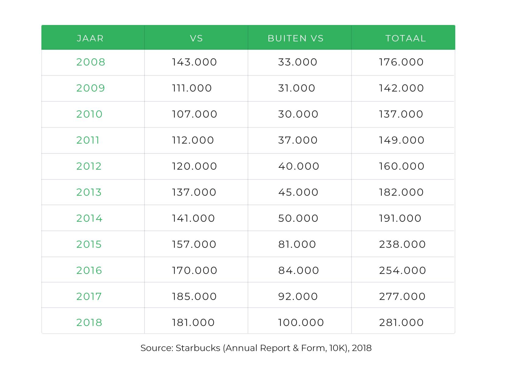 De tabel laat de schommeling zien van het aantal Starbuckswerknemers tussen 2008 en 2018