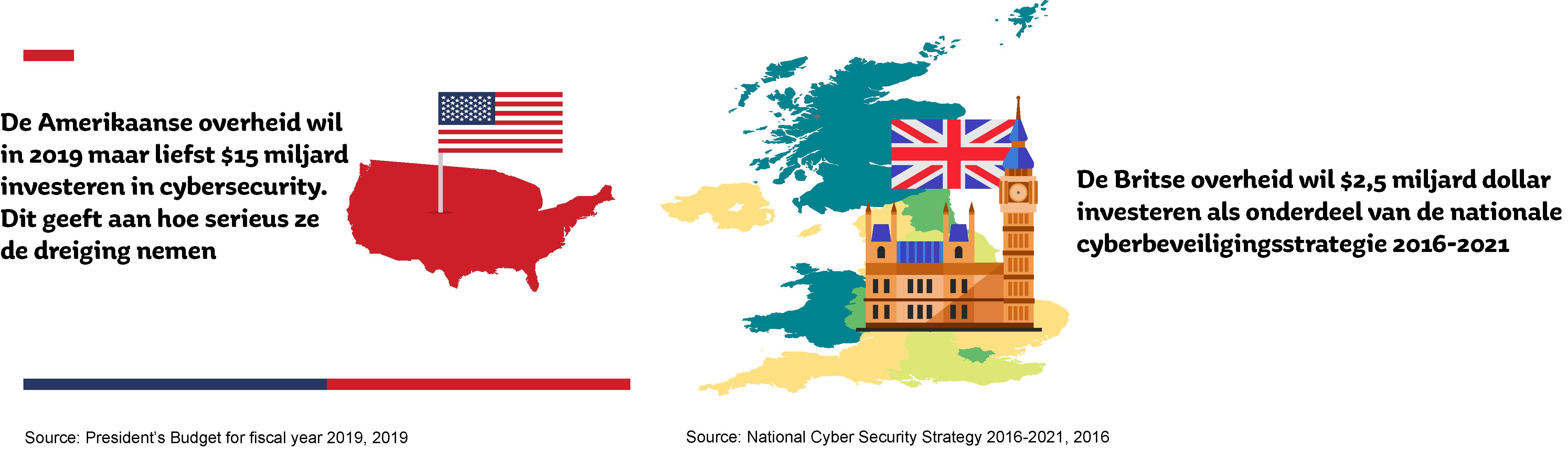 Afbeeldingen die laten zien hoeveel de Amerikaanse en Britse overheden van plan zijn te besteden aan cyberbeveiliging.