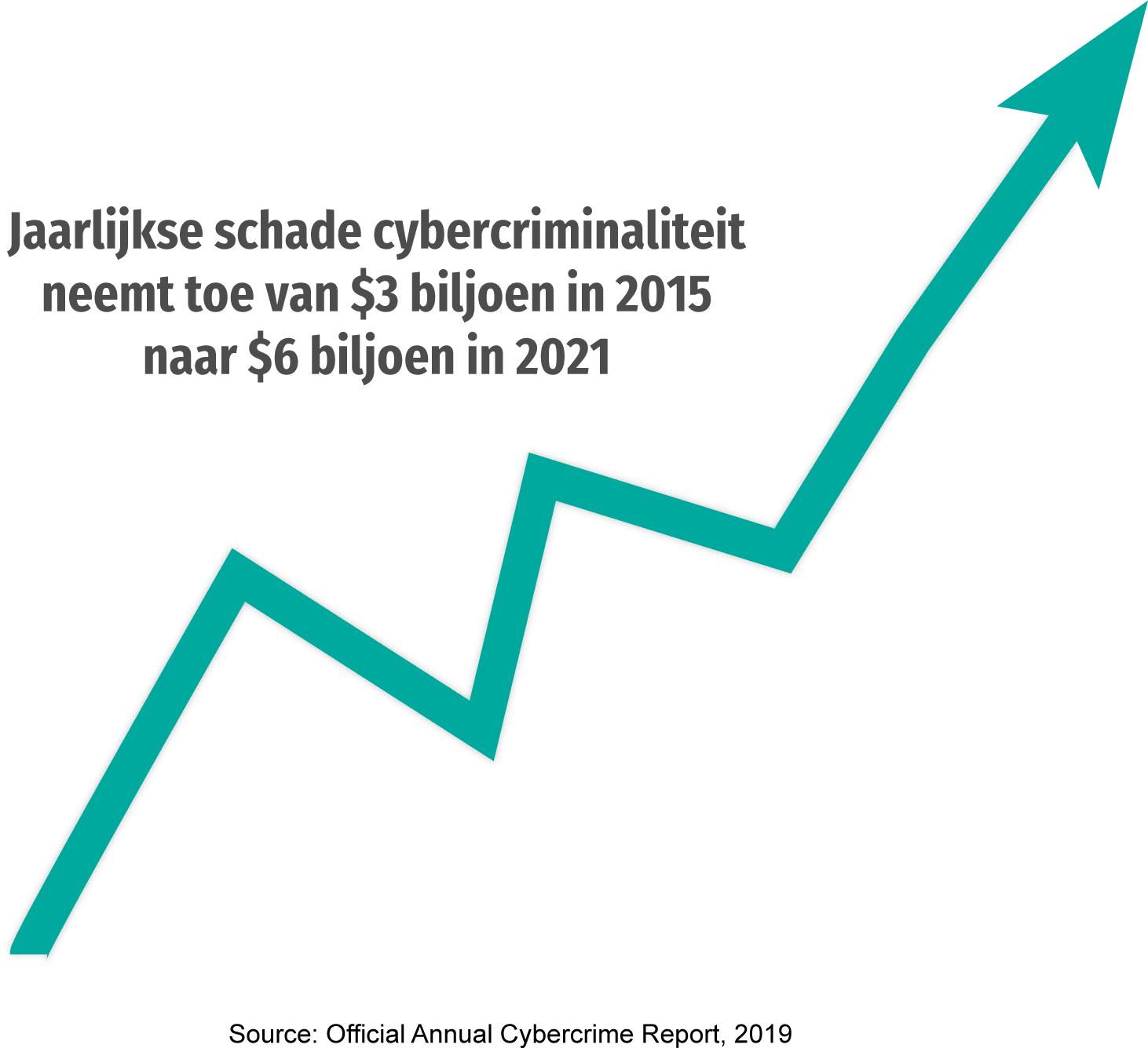 Grafiek met verwachte toename van jaarlijkse schade cybercriminaliteit tussen 2015 en 2021