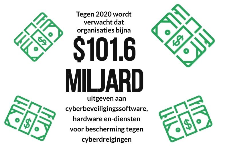 Afbeelding die laat zien hoeveel organisaties in 2020 aan cyberbeveiliging zullen besteden