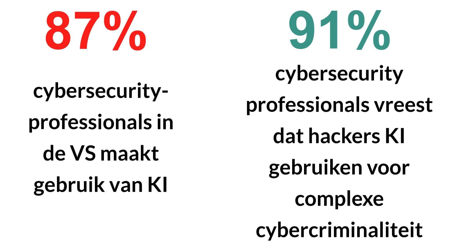 Visuele weergave van het aantal cybersecurity-experts in de VS dat afhankelijk is van KI, en het percentage dat bezorgd is over hackers die kI gebruiken voor criminaliteit.