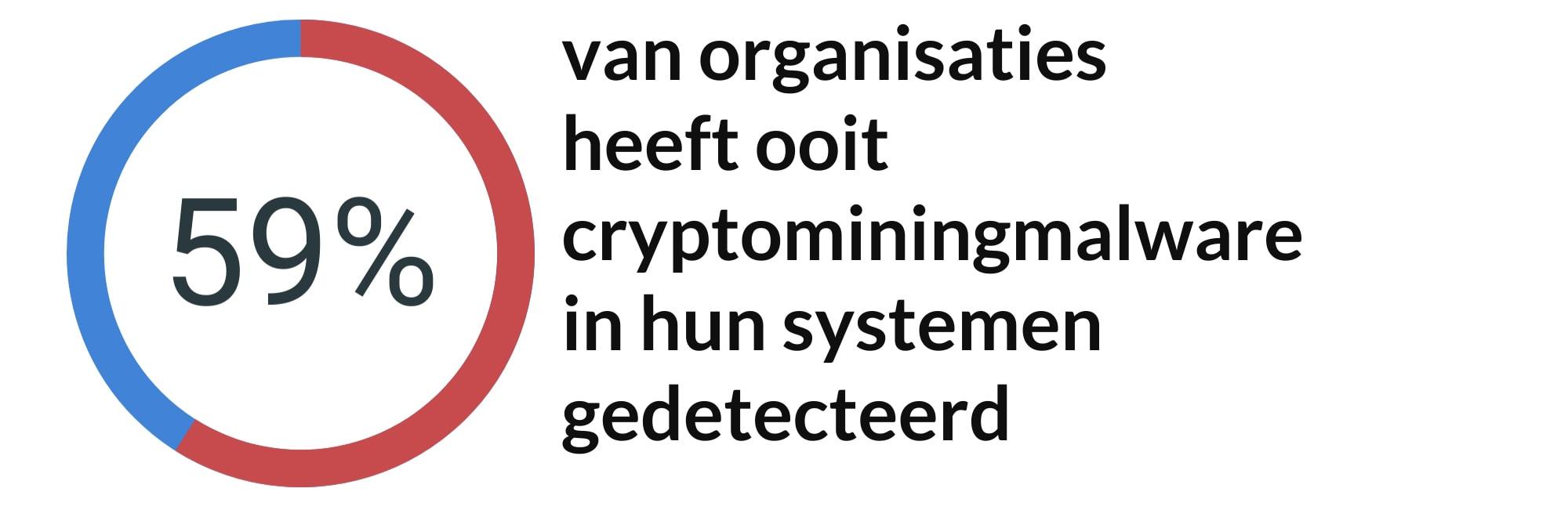 Grafiek met percentage organisaties die cryptominingmalware heeft gedetecteerd