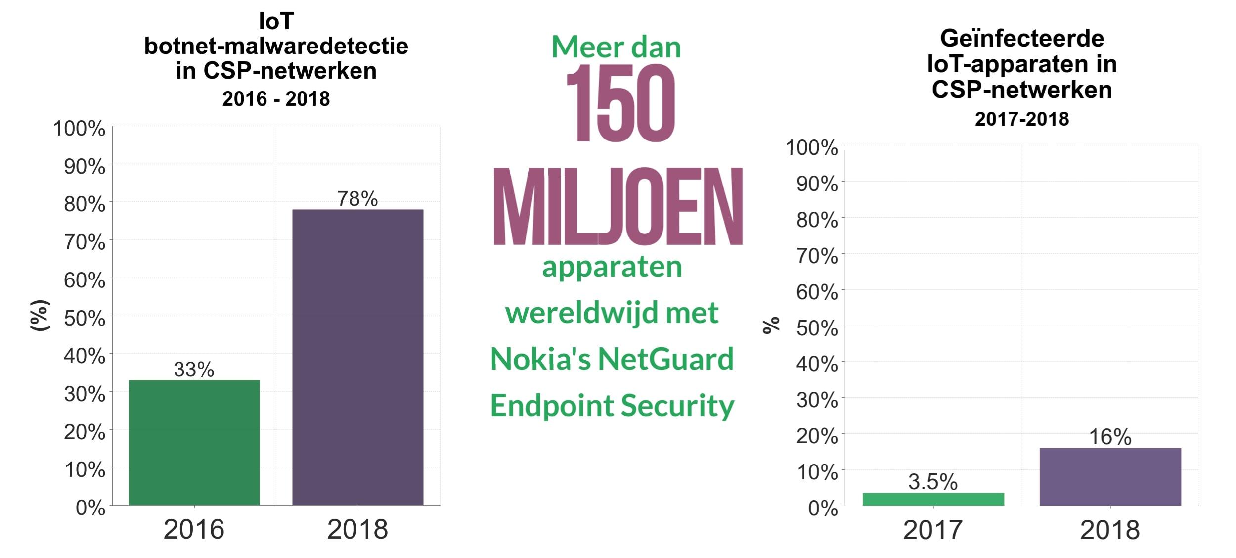 Een grafiek met het percentage IoT botnet-malwaredetectie in CSP's tussen 2016 en 2018 en van geïnfecteerde IoT-apparaten in 2017 en 2018
