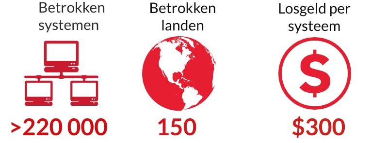 Afbeelding van het aantal systemen en landen dat beïnvloed werd door de WannaCry Ransom-aanval in 2017, evenals het losgeldbedrag