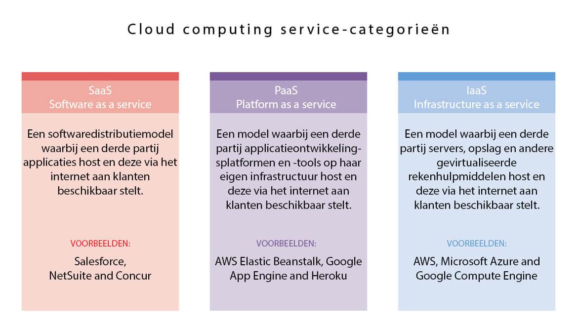 Een infographic met drie vakken die categorieën voor clouddiensten beschrijven