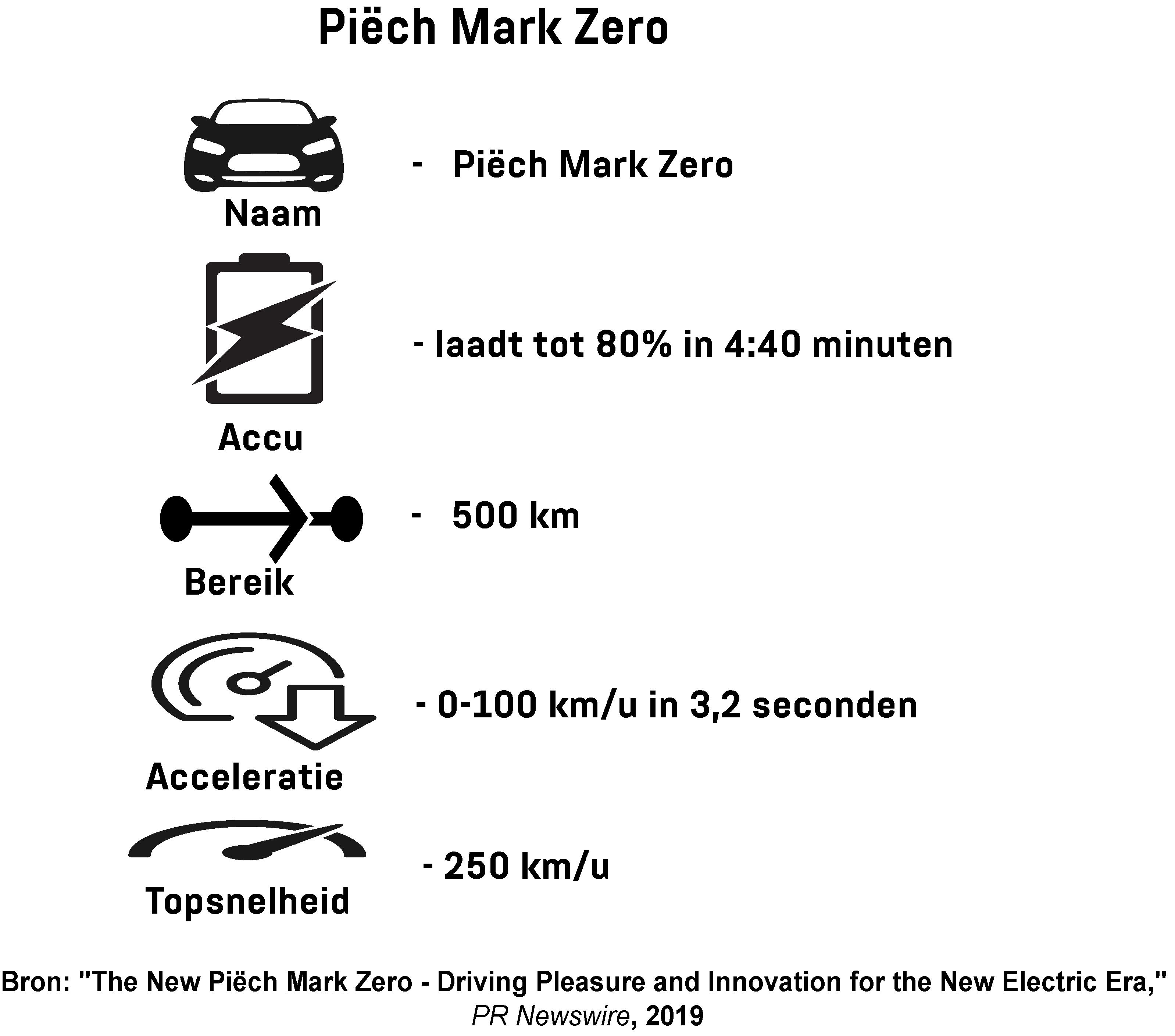 Infographic toont de prestaties van de Piëch Mark Zero elektrische auto