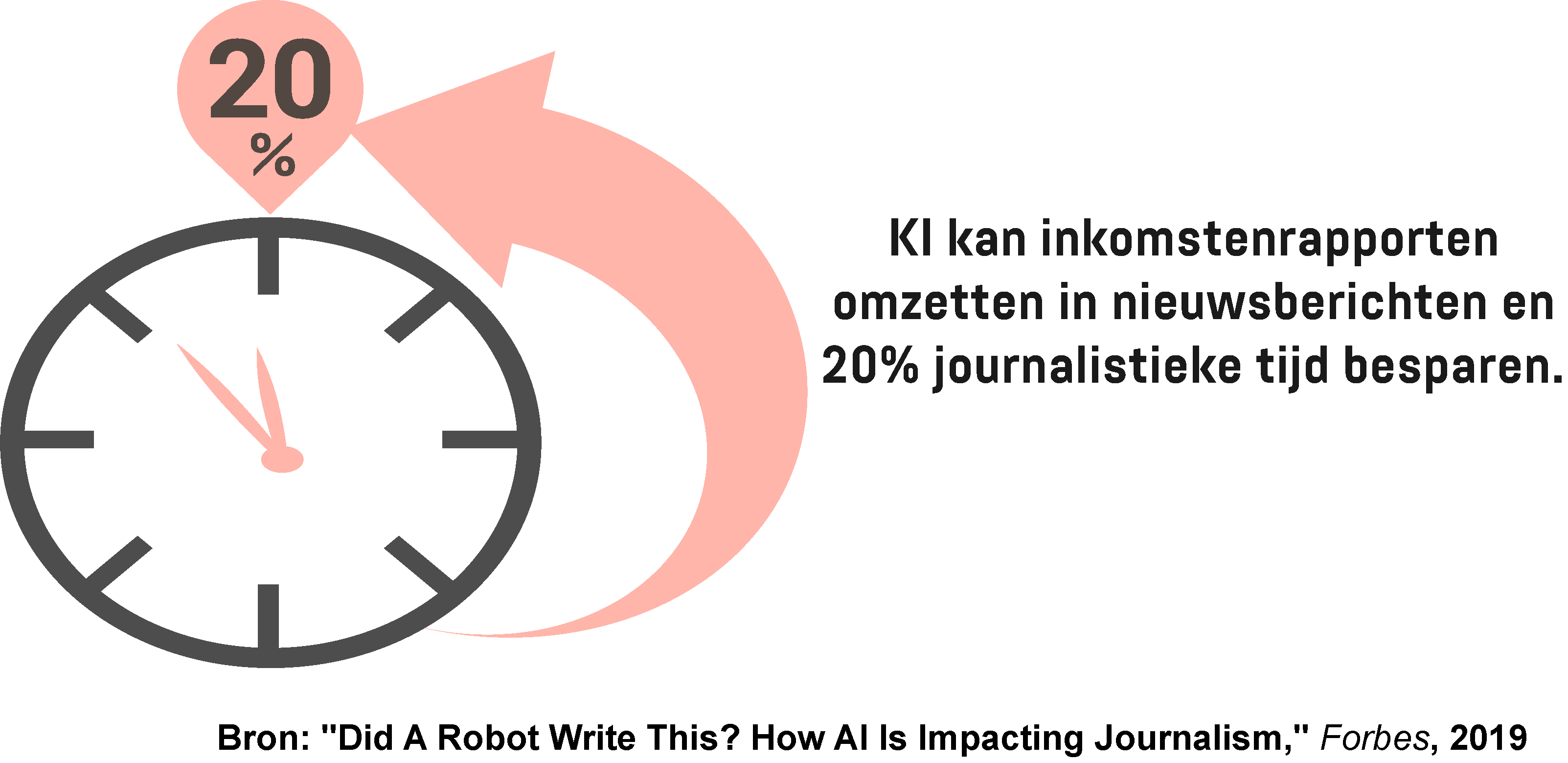 Infographic die laat zien hoeveel tijd journalisten kunnen besparen