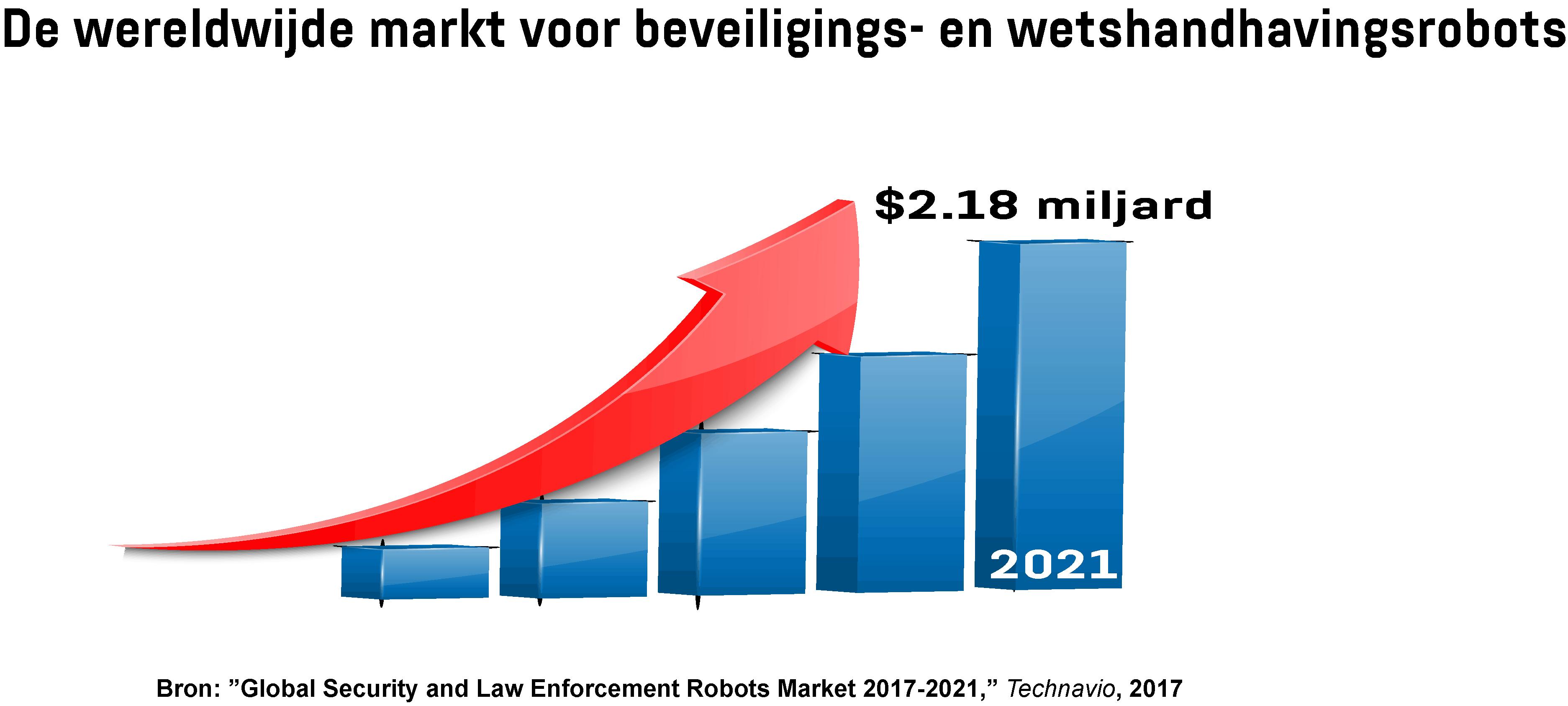 Grafiek toont de groei van de wereldwijde markt voor beveiligings- en wetshandhavingsrobots