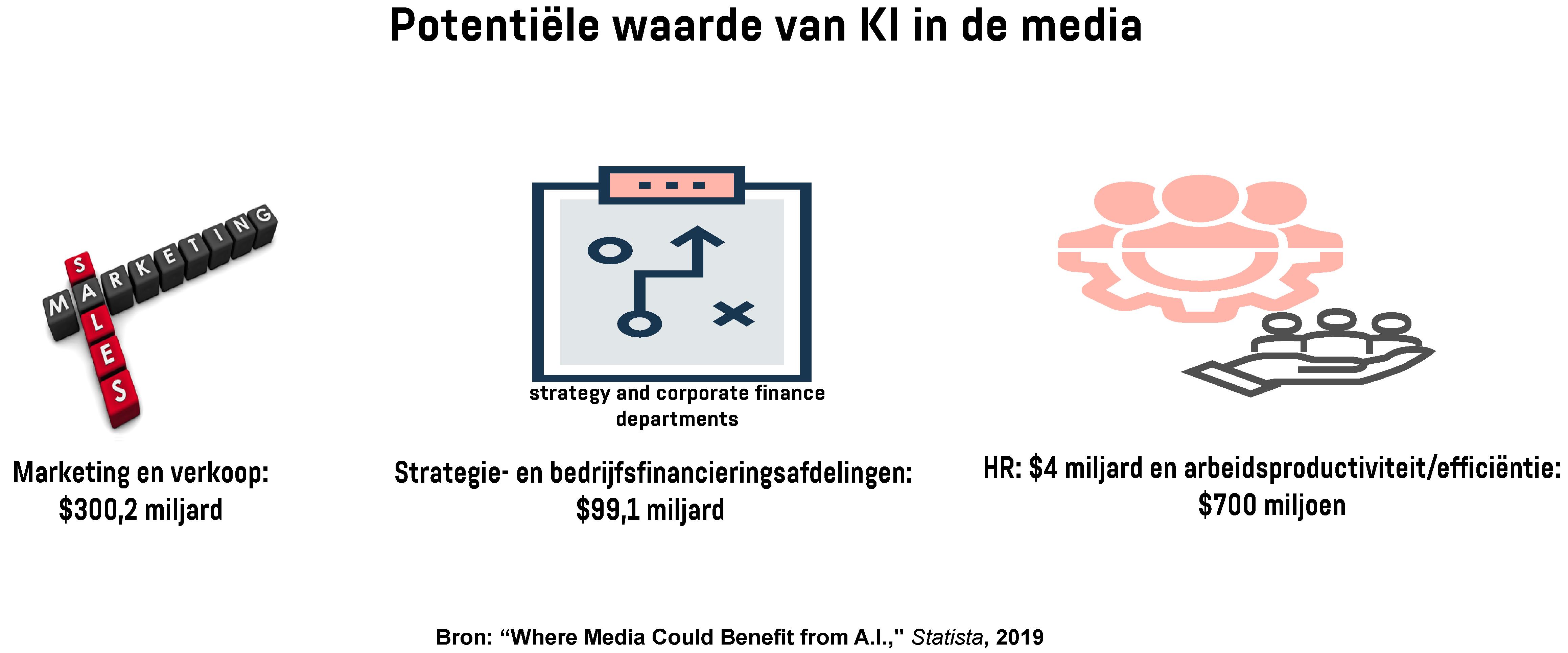 Infographic toont verschillende afdelingen van de media-industrie die potentieel baat hebben bij KI
