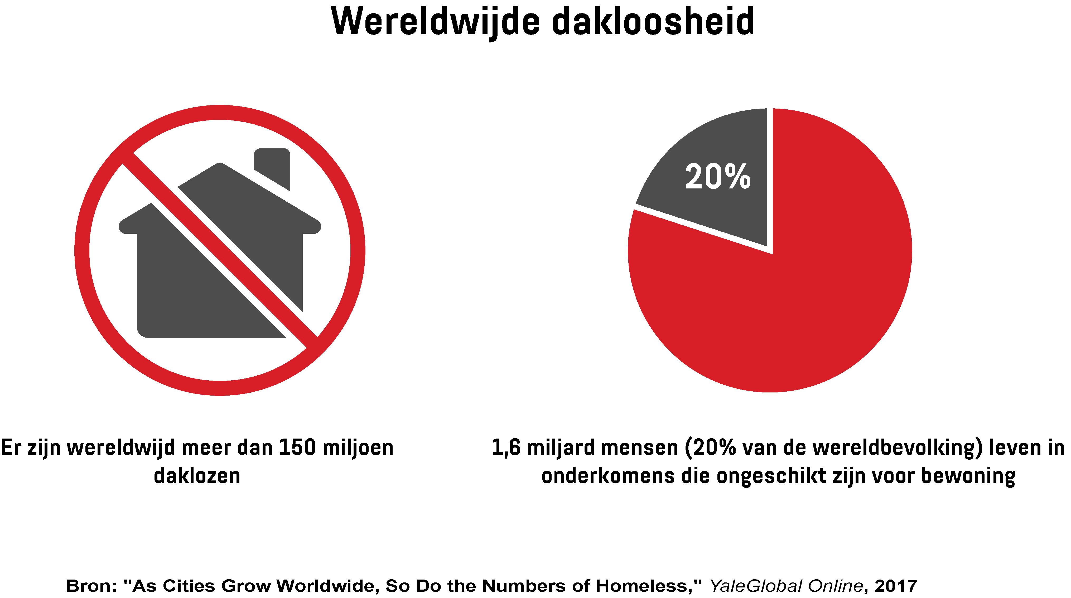 Een infographic met het geschatte aantal daklozen in de wereld en het aantal dat leeft in onderkomens die ongeschikt zijn voor bewoning.