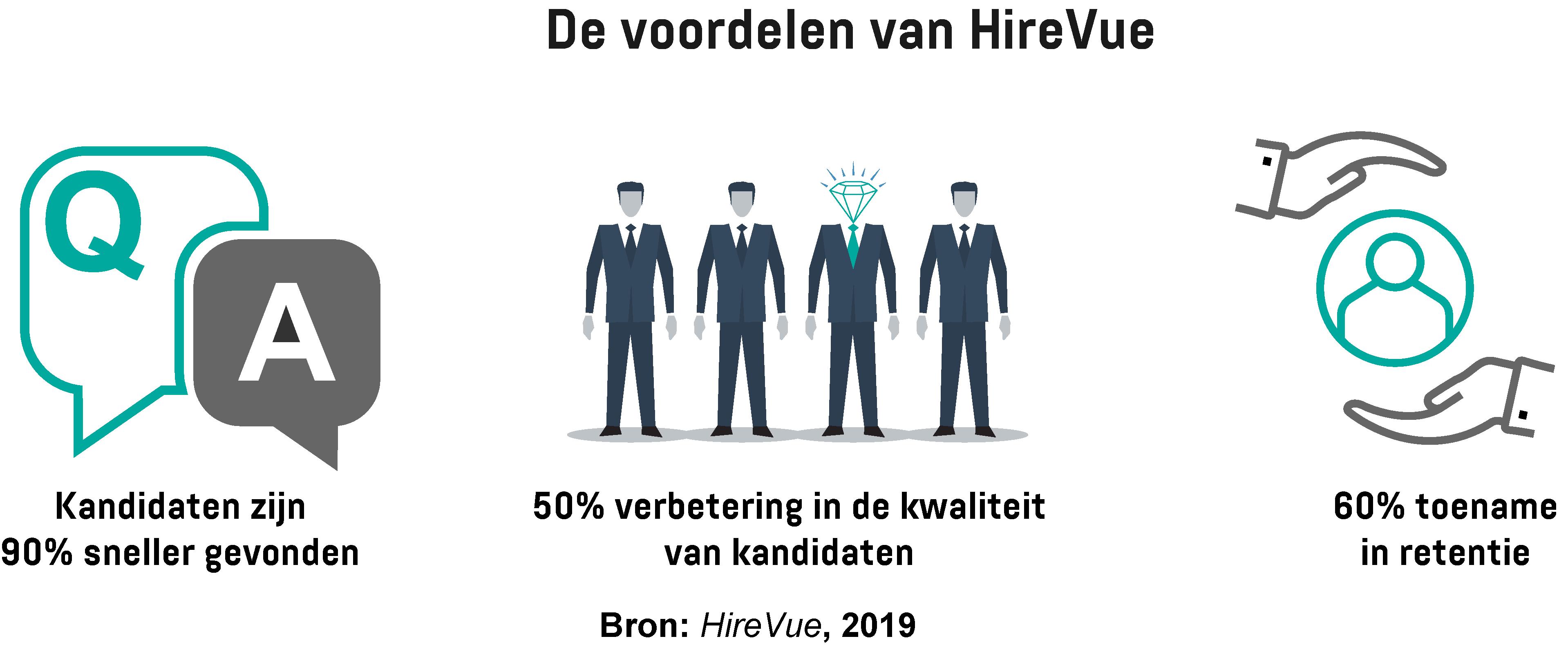 Infographic met de voordelen van het implementeren van de wervingstool HireVue.