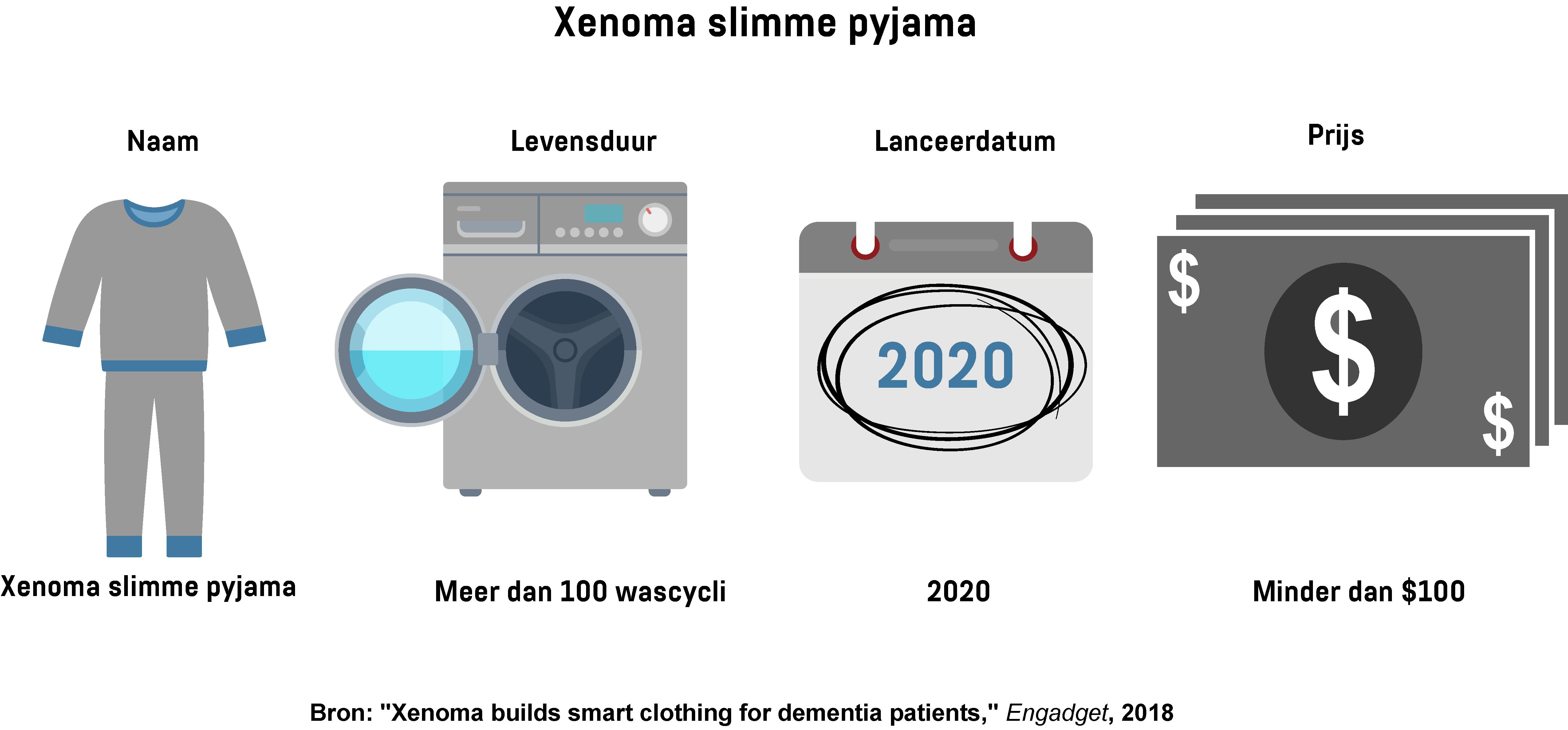 Infographic met basisinformatie over de slimme pyjama van Xenoma, zoals de lanceringsdatum, prijs en levensduur.