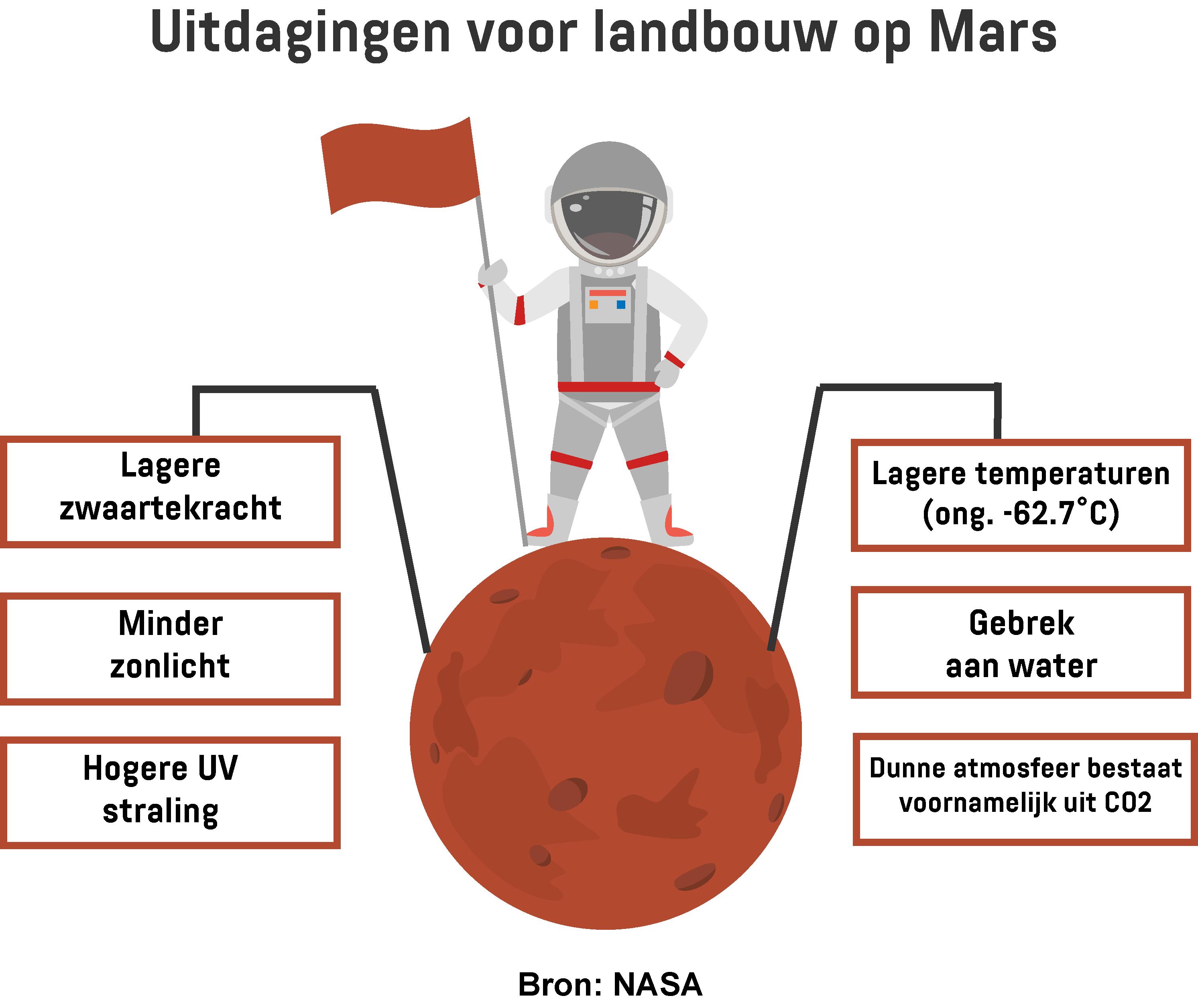 Infographic toont de uitdagingen van landbouw op Mars.