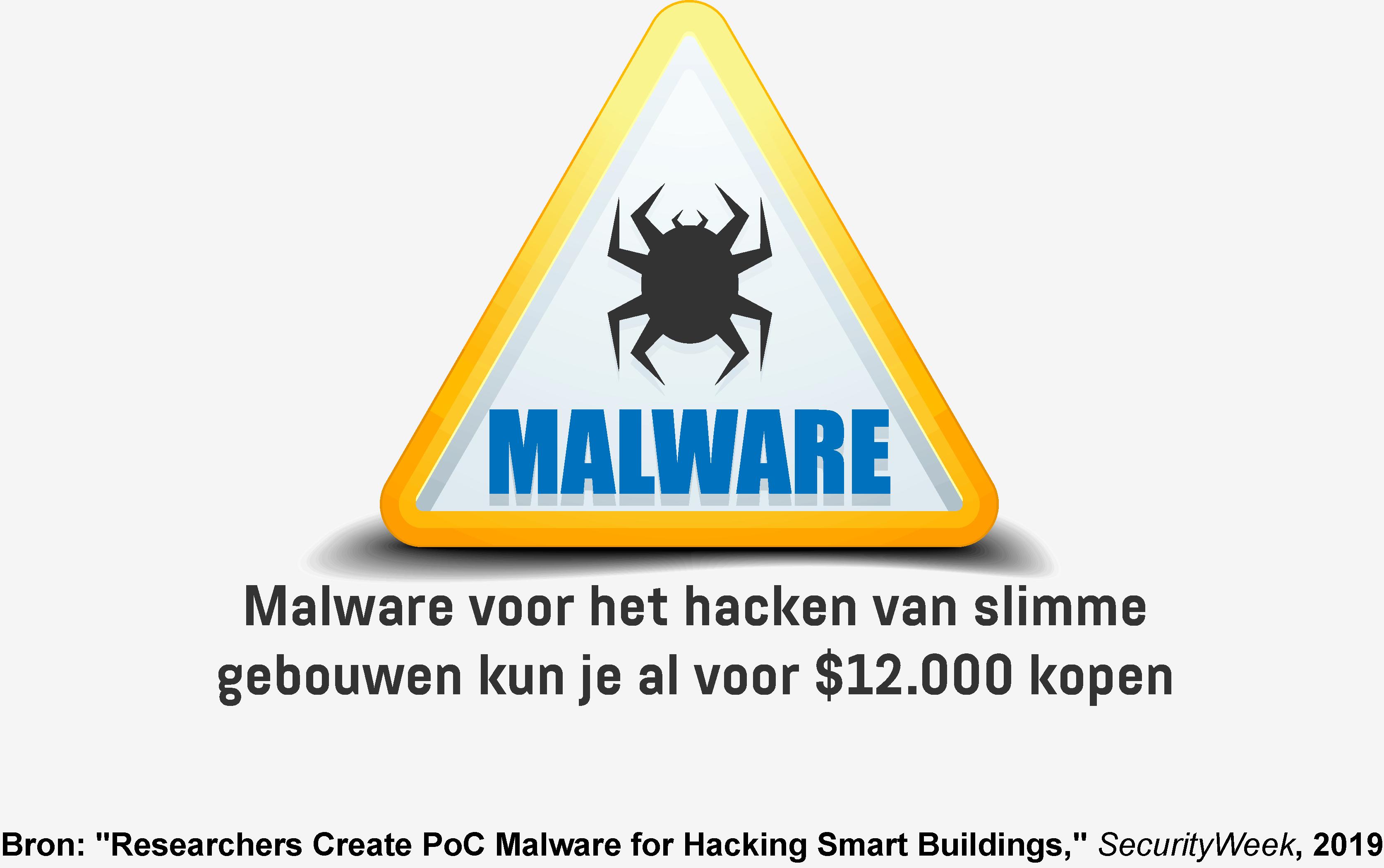 Een infographic met de kosten voor het ontwikkelen van malware waarmee je de systemen van slimme gebouwen kunt infiltreren