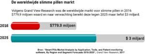 Infographic toont de waarde van de wereldwijde slimme pillen-markt in 2016 en de geschatte waarde in 2025