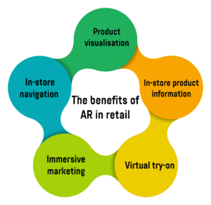 Infographic showing the major benefits of AR in retail.