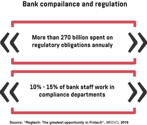 An infographic showing how much money and staff banks dedicate to regulatory obligations each year