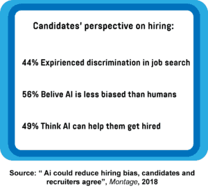Infographic showing candidates' perspective on hiring in regard to job search and use of AI in recruitment.