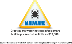 An infographic showing the cost of creating malware that can infect smart buildings