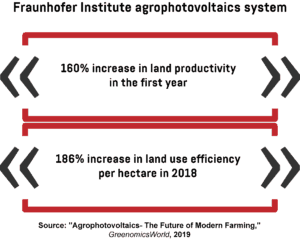 Infographic showing the results of testing the agrophotovoltaics system developed by the Fraunhofer Institute.