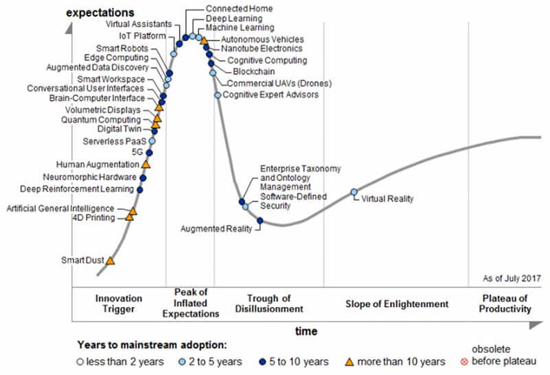 A graph showing the timeline of adoption of various cutting-edge technologies