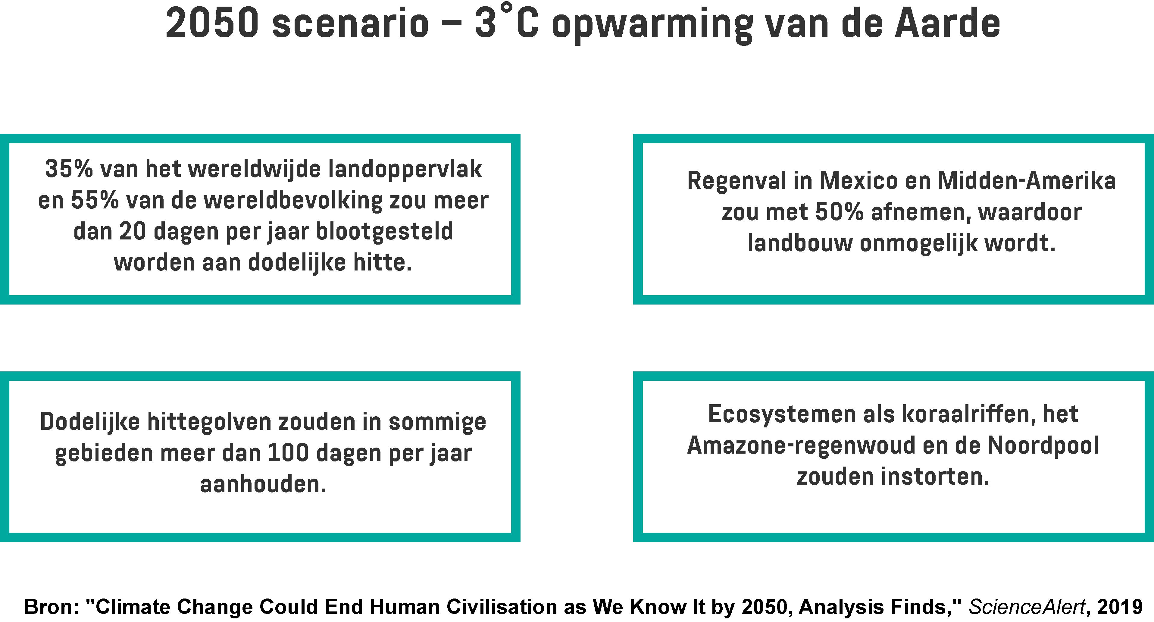 Een infographic met de voorspelde gevolgen van een extra 3˚C opwarming van de Aarde.
