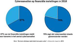 Twee cirkeldiagrammen met het percentage financiële instellingen dat in 2018 een toename van het aantal cyberaanvallen meldde en bedrijven die melden dat cyberaanvallen steeds geavanceerder worden