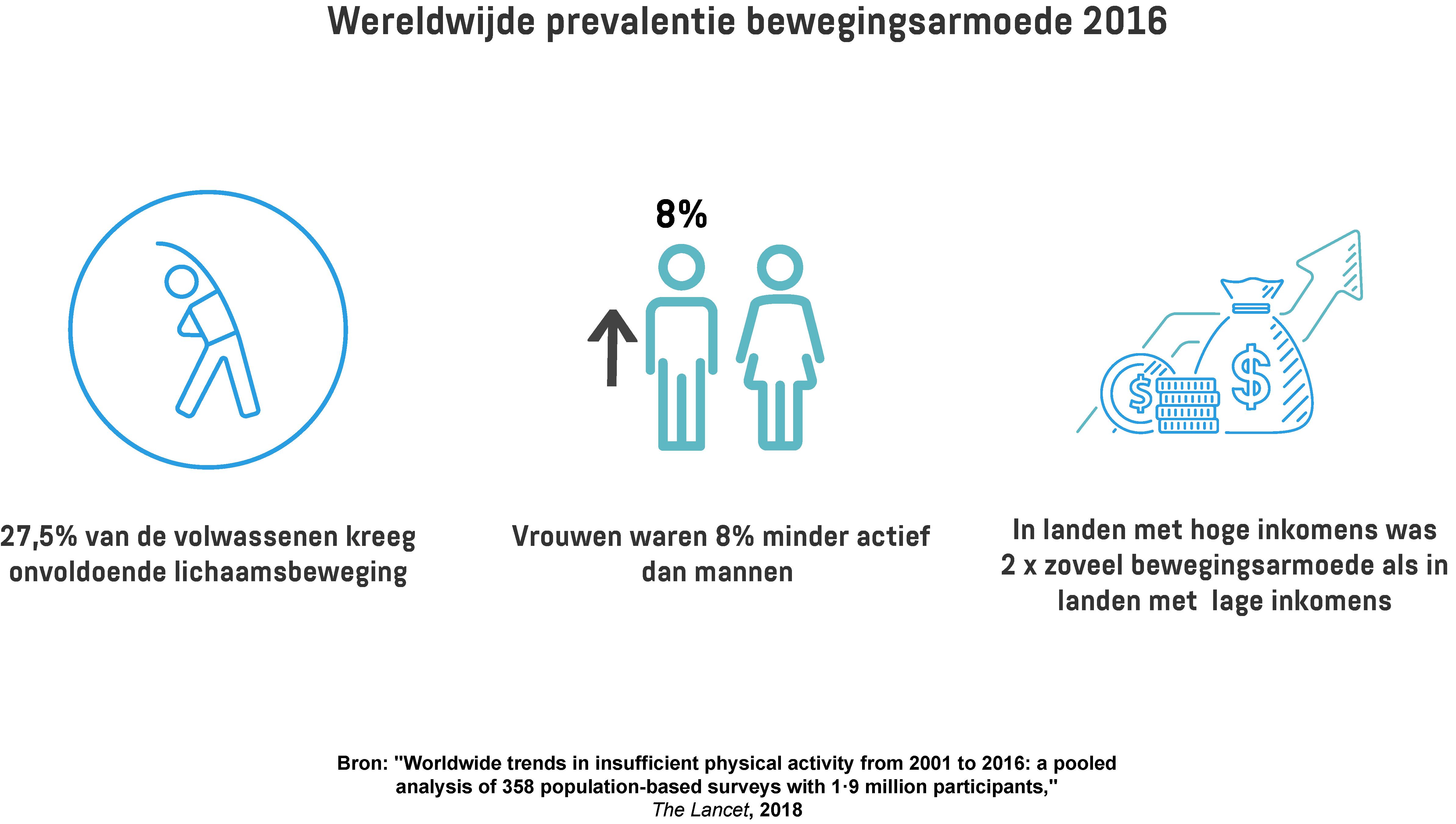 Een infographic met de prevalentie van onvoldoende lichaamsbeweging bij volwassenen, inclusief een vergelijking tussen mannen en vrouwen en landen met een hoge/lage inkomens.