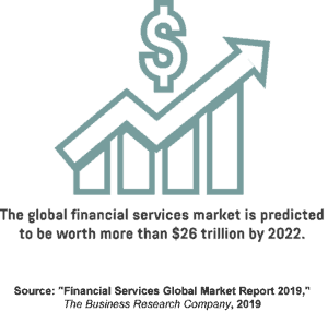 An infographic showing the forecasted value of the global financial services market in 2022