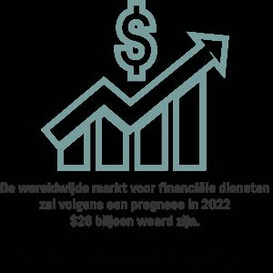 Een infographic die de verwachte waarde van de wereldwijde financiële dienstenmarkt in 2022 weergeeft.