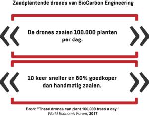 Een infographic toont de mogelijkheden van zaadplantende drones ontwikkeld door BioCarbon Engineering.