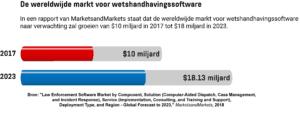 Een horizontale staafdiagram met de voorspelde groei van de wereldwijde markt voor wetshandhavingssoftware tussen 2017 en 2023.