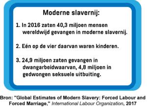 Een infographic met statistieken over moderne slavernij en het aantal mensen dat in 2016 gevangen zat in dwangarbeid en gedwongen seksuele uitbuiting, waaronder het aantal kinderen.