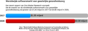 Een staafdiagram met de geschatte waarde van de wereldwijde softwaremarkt voor geestelijke gezondheidszorg in 2017 en 2026.