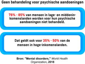 Een infographic met het percentage mensen in lage-, midden- en hoge-inkomenslanden die geen behandeling krijgen voor psychische aandoeningen.