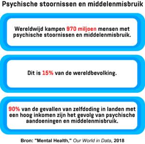 Een infographic met het aantal mensen wereldwijd dat lijdt aan psychische stoornissen en middelenmisbruik, evenals het percentage zelfmoorden in landen met een hoog inkomen dat aan deze stoornissen kan worden toegeschreven.