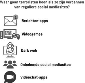 Een infographic met de digitale tools die terroristen gebruiken wanneer ze verbannen zijn van reguliere social mediaplatforms.