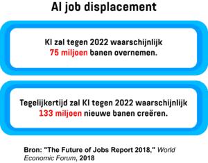 Een infographic met het aantal banen dat in 2022 door KI overgenomen maar ook gecreëerd wordt