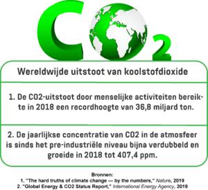Een infographic met de wereldwijde uitstoot van koolstofdioxide door menselijke activiteiten en de wereldwijde jaarlijkse concentratie van koolstofdioxide in de atmosfeer.