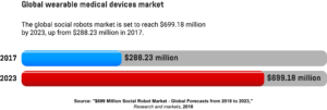 A horizontal bar graph showing the value of the global social robots market in 2017 and its forecasted value in 2023.