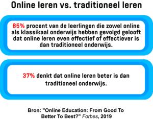 Een infographic die de mening van leerlingen over online leren en traditioneel leren weergeeft.