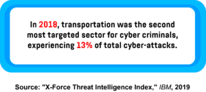 An infographic showing the percentage of cyber-attacks directed at the transportation sector.
