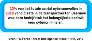 Een infographic met het percentage cyber-aanvallen gericht op de transportsector.