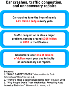 A text box describing how many people die in car crashes each year, the financial costs of traffic congestion in the US, and the losses suffered by consumers due to faulty or unnecessary car repairs.