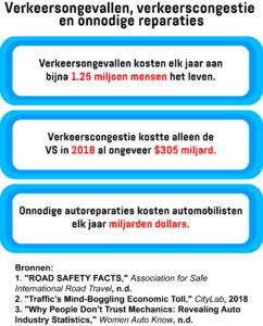 Een infographic met het aantal verkeersslachtoffers, de financiële implicaties van verkeerscongestie in de VS en de financiële verliezen als gevolg van onnodige autoreparaties.