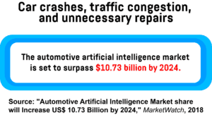 A text box detailing the value of the automotive AI market by 2024.