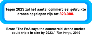 Een infographic met het geschatte aantal commerciële drones dat in 2023 in gebruik zal zijn.