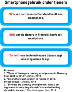 Een infographic met het percentage tieners in Duitsland en Frankrijk met een smartphone en het percentage Amerikaanse tieners dat altijd online is.