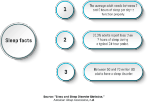 An infographic showing facts and statistics about sleep and sleep disorders.