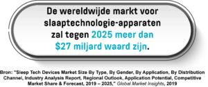 Een infographic met de voorspelde waarde van de wereldwijde markt voor slaaptechnologie in 2025.